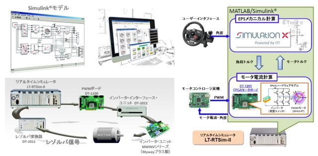 ディエスピーテクノロジ株式会社 リアルタイムシミュレータ LT-RTSim-II