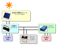 独立型太陽光発電システム