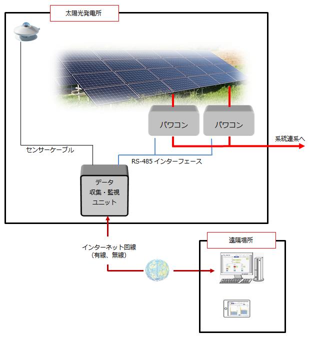 パワコン(パワーコンディショナ)からの情報による遠隔監視システム