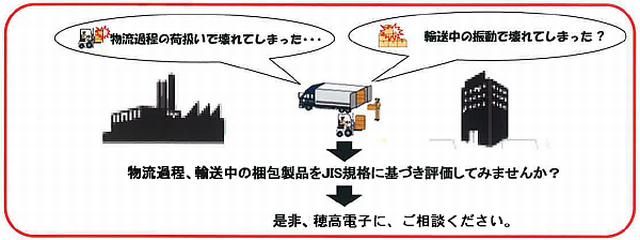 包装貨物の評価試験