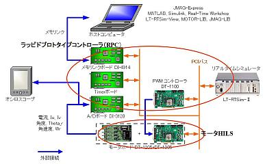 JMAG-Expressと連携したSILS、HILSでのシミュレーション方法